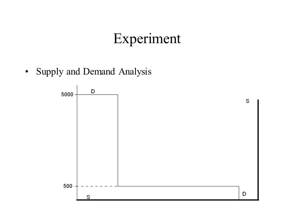 Experiment Supply and Demand Analysis