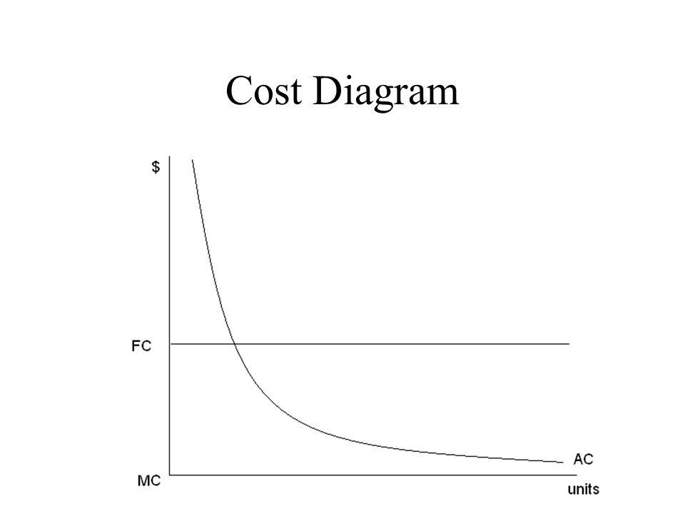 Cost Diagram