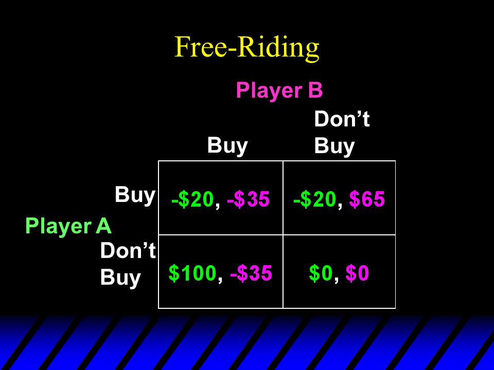 Free-Riding Buy Dont Buy Buy Dont Buy Player A Player B