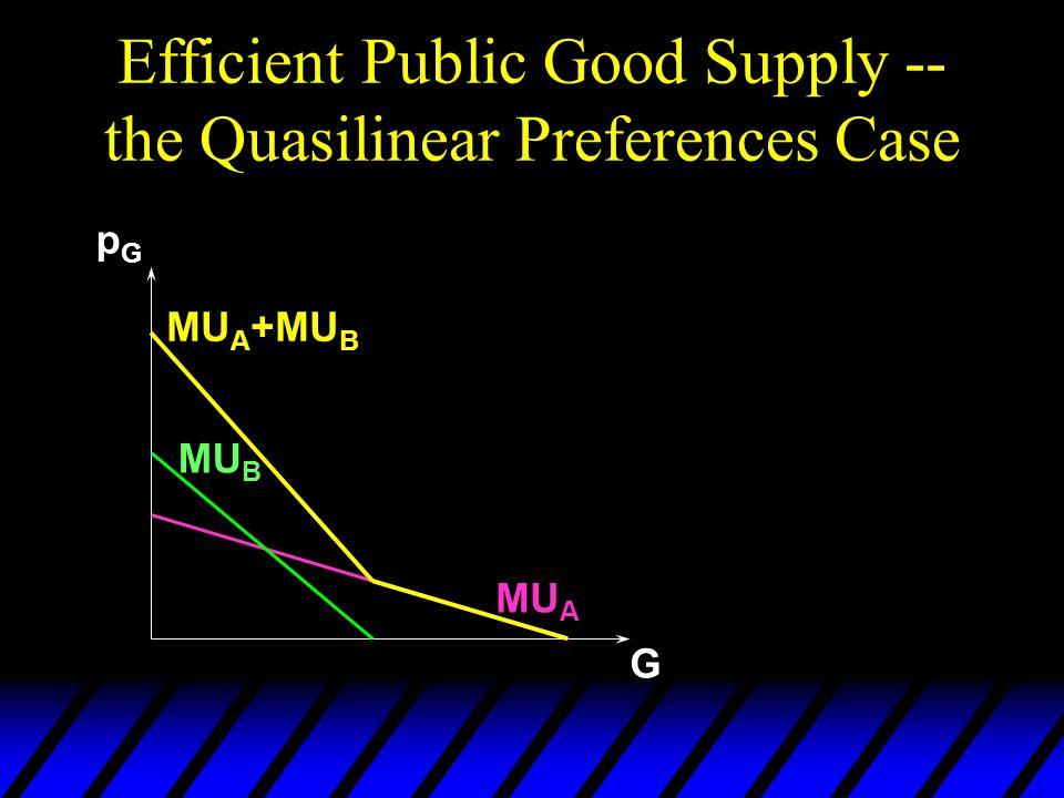 Efficient Public Good Supply -- the Quasilinear Preferences Case MU A MU B MU A +MU B pGpG G
