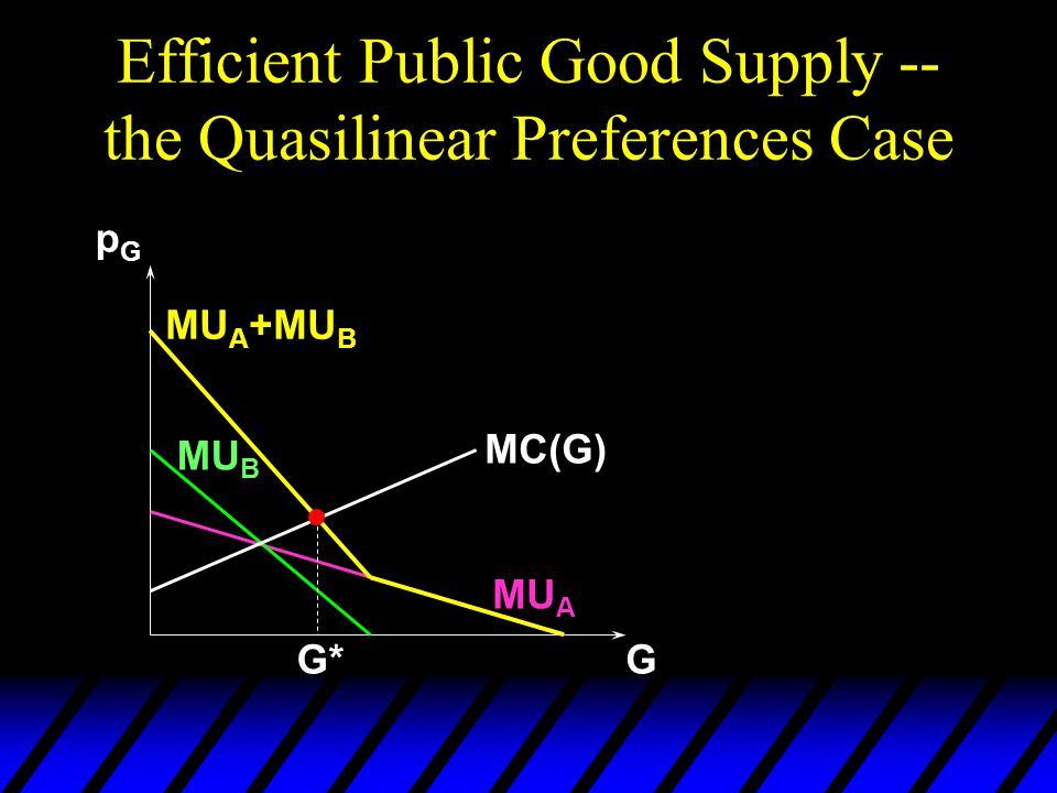 Efficient Public Good Supply -- the Quasilinear Preferences Case G pGpG MU A MU B MU A +MU B MC(G) G* pG*pG*