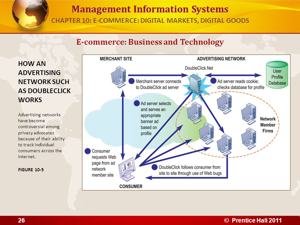 Management Information Systems E-commerce: Business and Technology HOW AN ADVERTISING NETWORK SUCH AS DOUBLECLICK WORKS Advertising networks have become controversial among privacy advocates because of their ability to track individual consumers across the Internet.