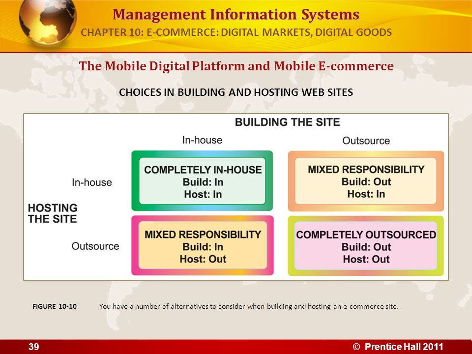 Management Information Systems The Mobile Digital Platform and Mobile E-commerce CHOICES IN BUILDING AND HOSTING WEB SITES You have a number of alternatives to consider when building and hosting an e-commerce site.FIGURE 10-10 CHAPTER 10: E-COMMERCE: DIGITAL MARKETS, DIGITAL GOODS 39© Prentice Hall 2011