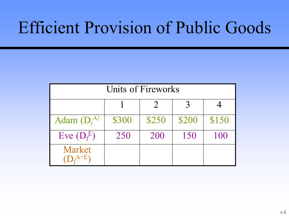 4-8 Efficient Provision of Public Goods Units of Fireworks 1234 Adam (D r A) $300$250$200$150 Eve (D f E ) 250 200 150 100 Market (D f A+E )