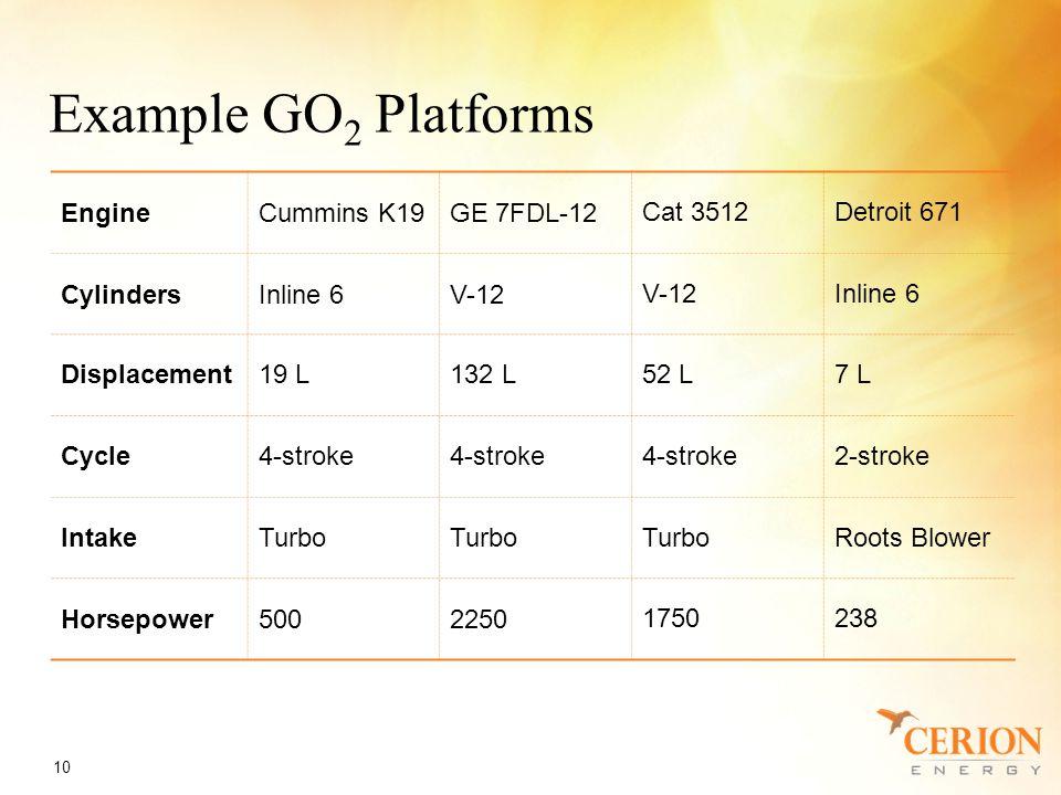 Example GO 2 Platforms 10 EngineCummins K19GE 7FDL-12Cat 3512Detroit 671 CylindersInline 6V-12 Inline 6 Displacement19 L132 L52 L7 L Cycle4-stroke 2-stroke IntakeTurbo Roots Blower Horsepower50022501750238