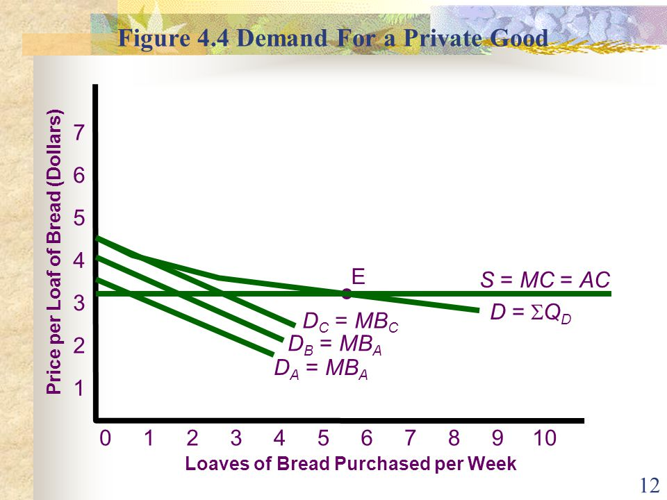 12 Figure 4.4 Demand For a Private Good Price per Loaf of Bread (Dollars) Loaves of Bread Purchased per Week 7 6 5 4 3 2 1 012345910687 E S = MC = AC D C = MB C D B = MB A D A = MB A D = Q D