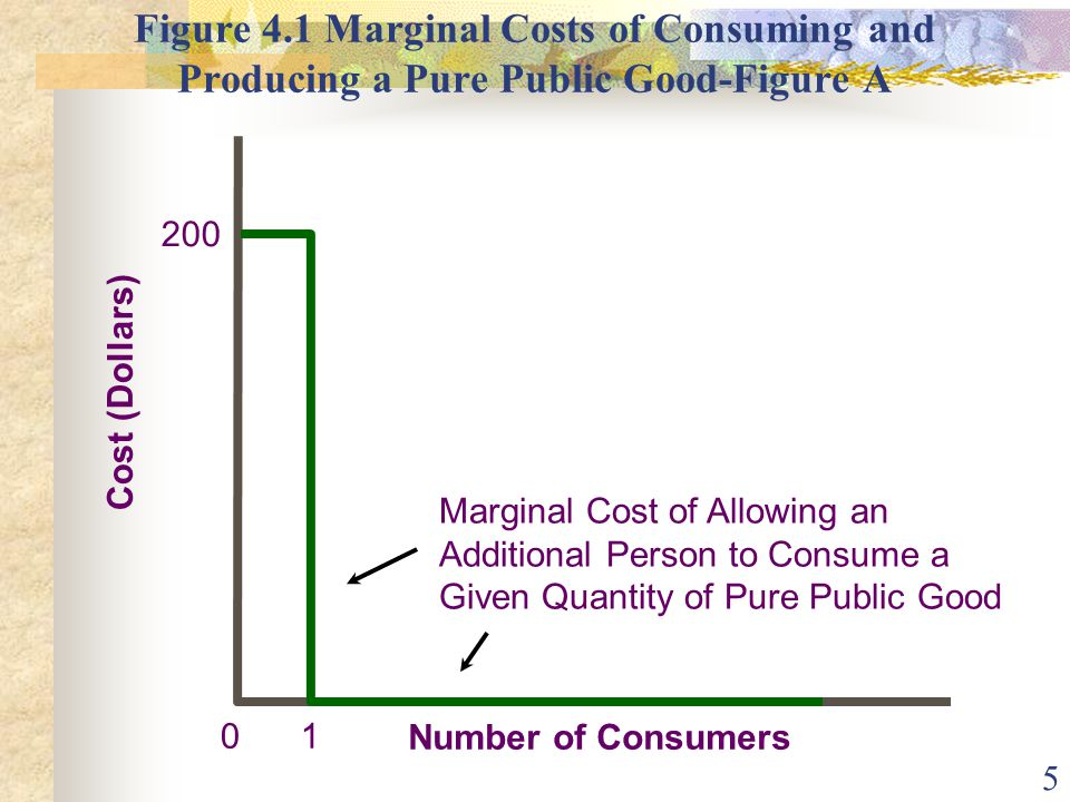 5 Figure 4.1 Marginal Costs of Consuming and Producing a Pure Public Good-Figure A 0 Cost (Dollars) Number of Consumers 200 Marginal Cost of Allowing an Additional Person to Consume a Given Quantity of Pure Public Good 1