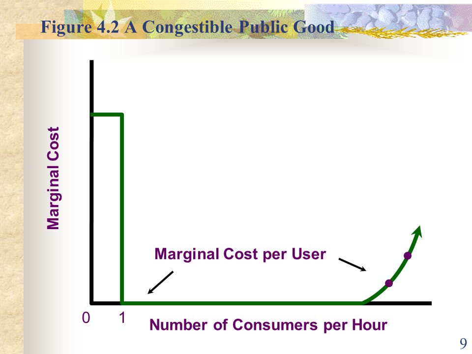 9 Figure 4.2 A Congestible Public Good Number of Consumers per Hour 0 Marginal Cost 1 Marginal Cost per User