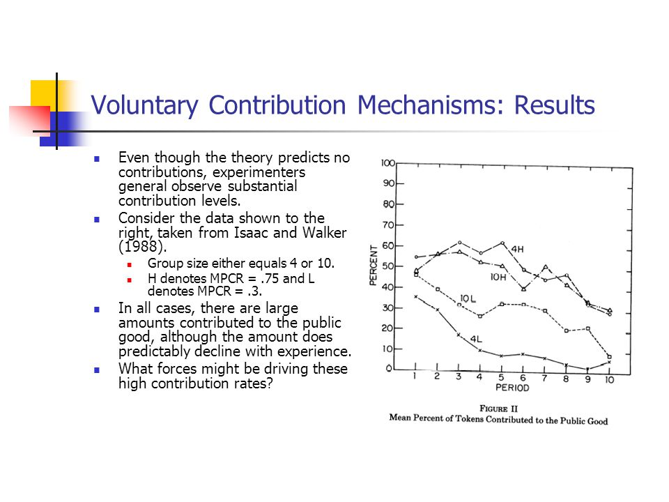Voluntary Contribution Mechanisms: Results Even though the theory predicts no contributions, experimenters general observe substantial contribution le