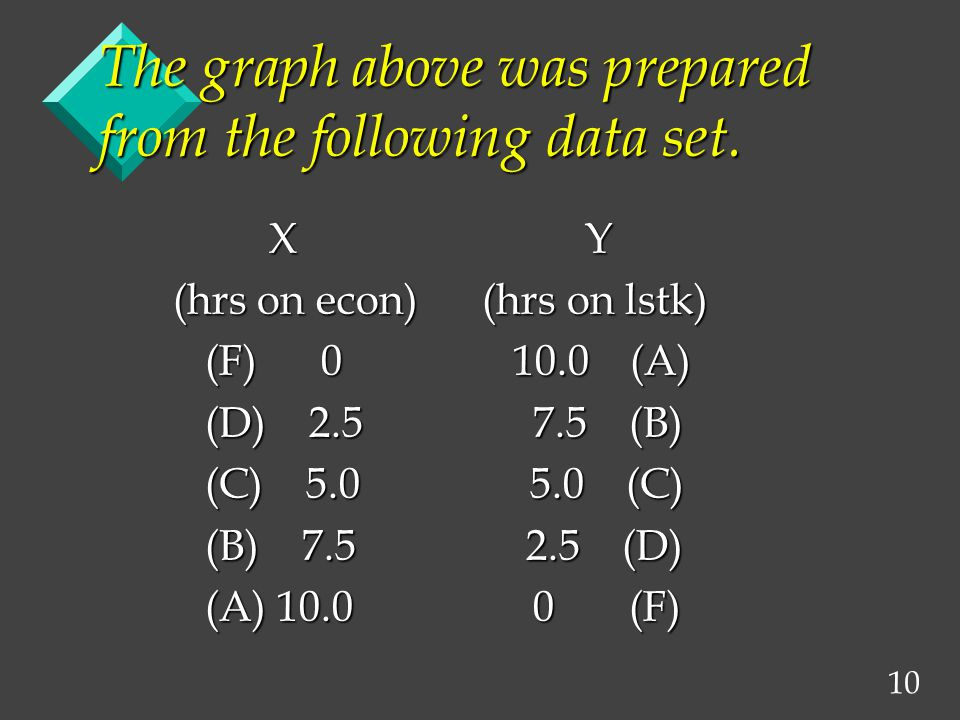 10 The graph above was prepared from the following data set. X Y X Y (hrs on econ) (hrs on lstk) (hrs on econ) (hrs on lstk) (F) 0 10.0 (A) (F) 0 10.0