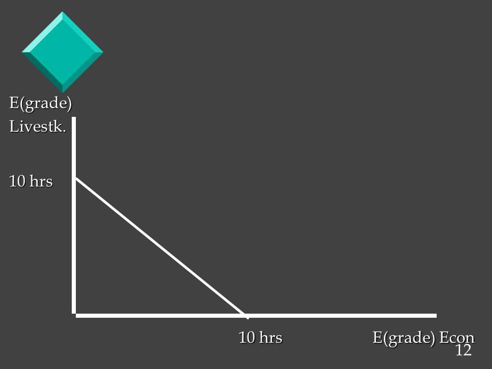 12 E(grade)Livestk. 10 hrs 10 hrs E(grade) Econ 10 hrs E(grade) Econ