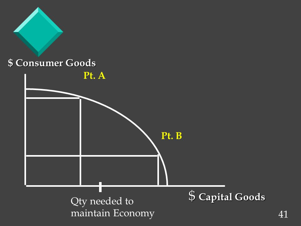 41 $ Consumer Goods $ Capital Goods Pt. B Pt. A Qty needed to maintain Economy