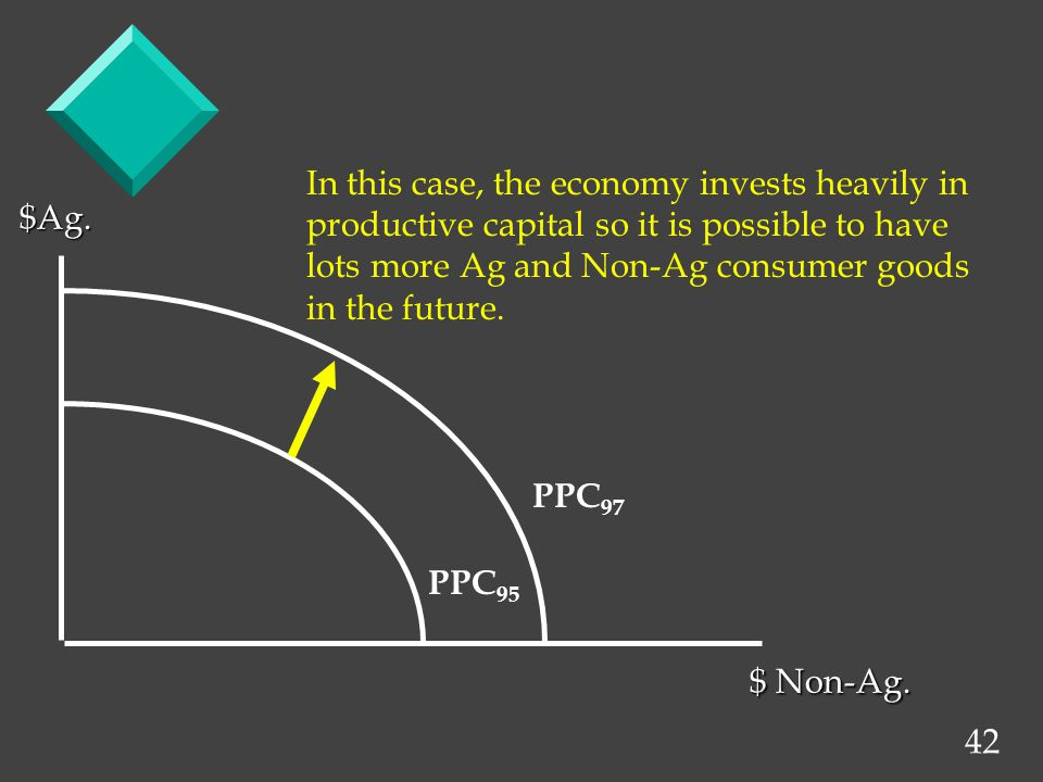 42 $Ag. $ Non-Ag. PPC 97 PPC 95 In this case, the economy invests heavily in productive capital so it is possible to have lots more Ag and Non-Ag cons