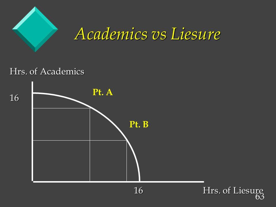 63 Academics vs Liesure Hrs. of Academics 16 16Hrs. of Liesure 16Hrs. of Liesure Pt. A Pt. B