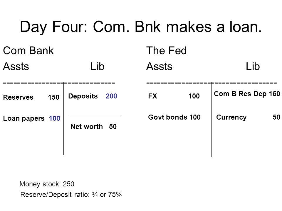 Day Four: Com. Bnk makes a loan. Com Bank Assts Lib ------------------------------- The Fed Assts Lib ------------------------------------ Reserves 15