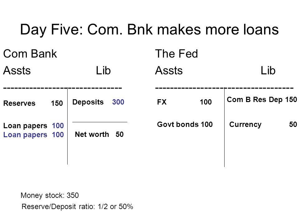 Day Five: Com. Bnk makes more loans Com Bank Assts Lib ------------------------------- The Fed Assts Lib ------------------------------------ Reserves