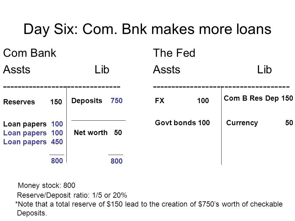 Day Six: Com. Bnk makes more loans Com Bank Assts Lib ------------------------------- The Fed Assts Lib ------------------------------------ Reserves