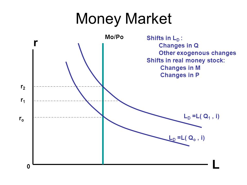 Money Market L 0 r Mo/Po L D =L( Q 1, i) L D =L( Q o, i) r2r2 roro r1r1 Shifts in L D : Changes in Q Other exogenous changes Shifts in real money stock: Changes in M Changes in P