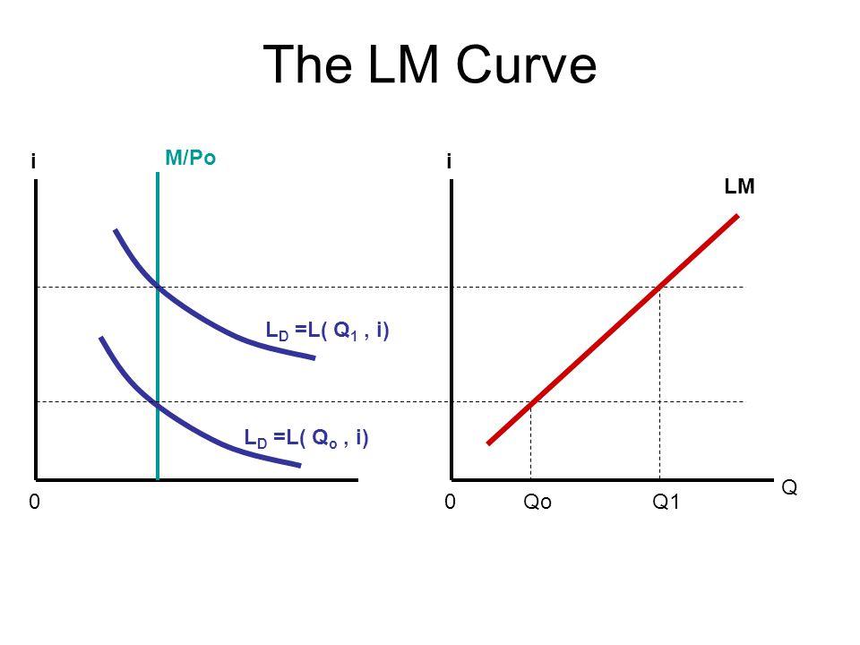 The LM Curve Q ii 00 L D =L( Q 1, i) L D =L( Q o, i) QoQ1 LM M/Po