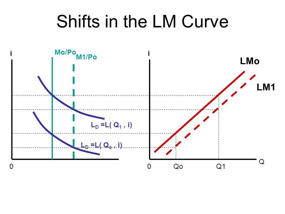 Shifts in the LM Curve Q ii 00 L D =L( Q 1, i) L D =L( Q o, i) QoQ1 LMo Mo/Po M1/Po LM1
