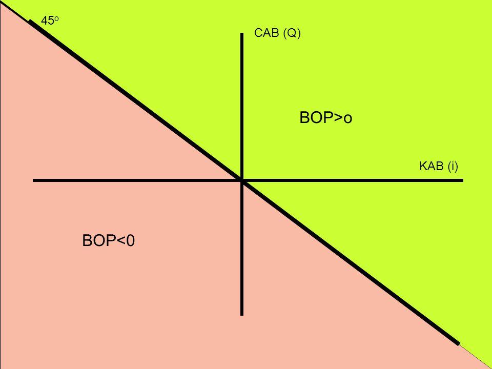 BOP Equilibrium CAB (Q) KAB (i) 45 o BOP>o BOP<0