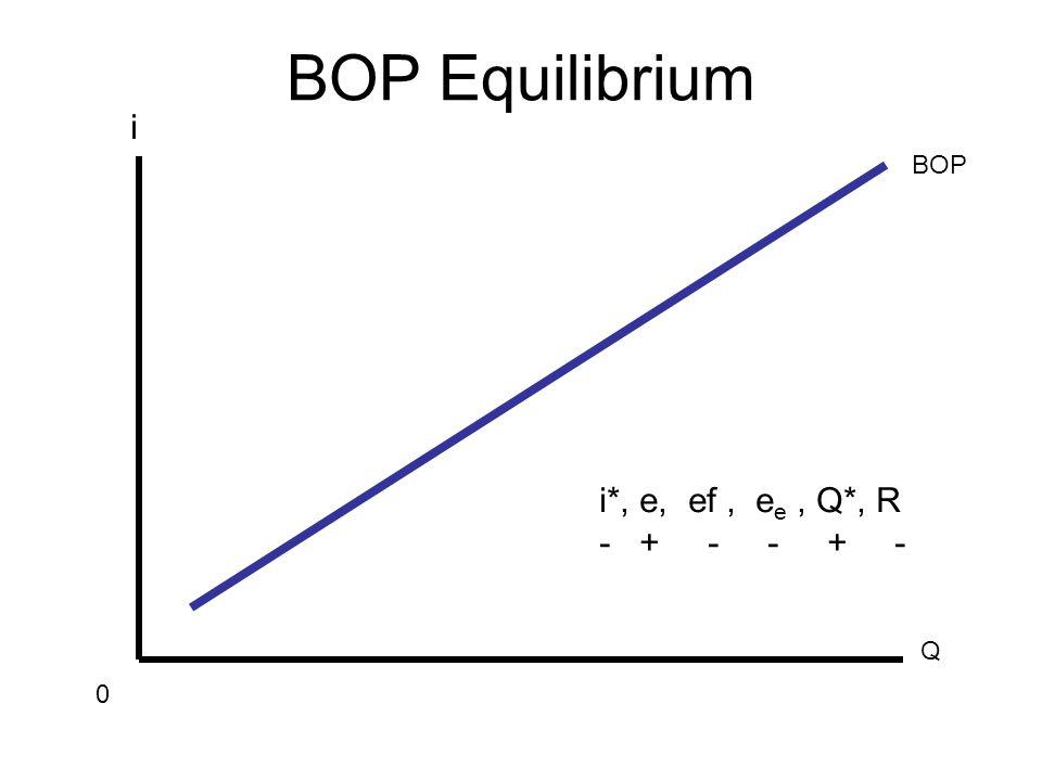 BOP Equilibrium Q i 0 BOP i*, e, ef, e e, Q*, R - + -