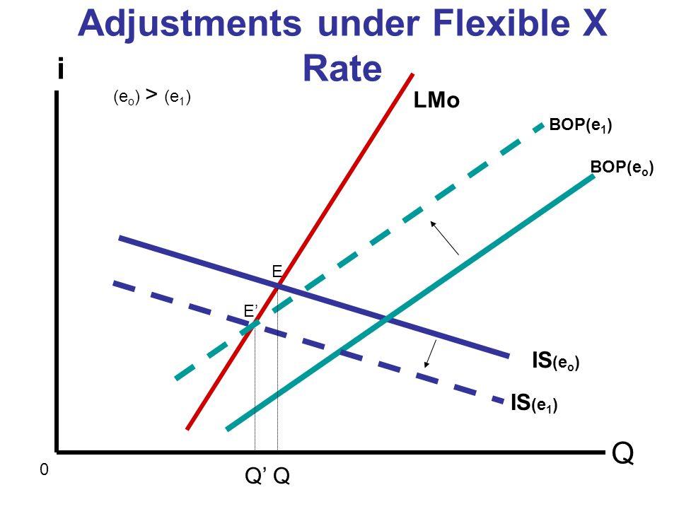 Adjustments under Flexible X Rate Q i 0 LMo IS (e o ) Q BOP(e o ) BOP(e 1 ) IS (e 1 ) (e o ) > (e 1 ) E E