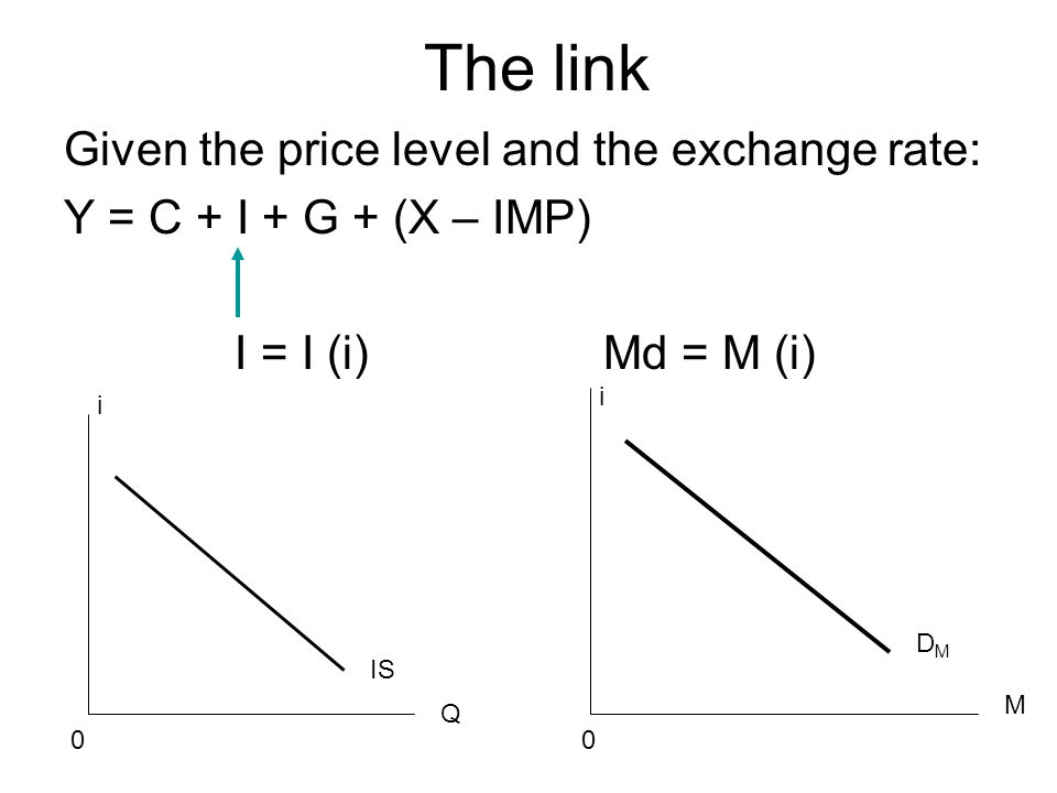 The link Given the price level and the exchange rate: Y = C + I + G + (X – IMP) I = I (i) Md = M (i) IS i Q 0 M 0 i DMDM