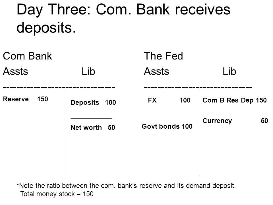 Day Three: Com. Bank receives deposits. Com Bank Assts Lib -------------------------------- The Fed Assts Lib ------------------------------- Reserve