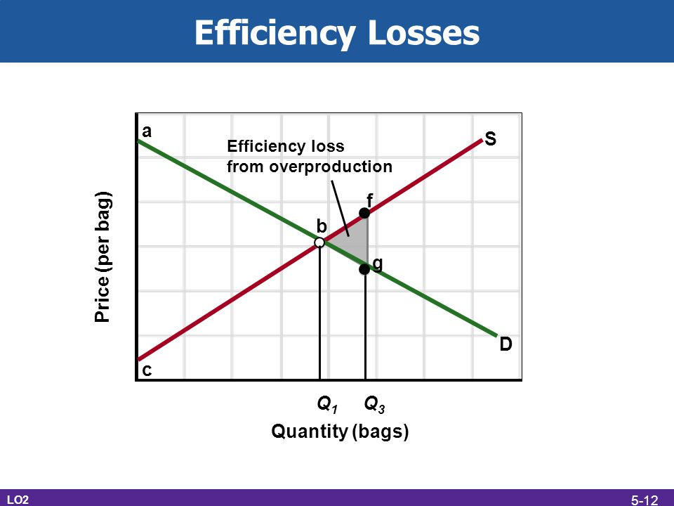 Efficiency Losses LO2 c S Q1Q1 Q3Q3 D b f a g Quantity (bags) Price (per bag) Efficiency loss from overproduction 5-12