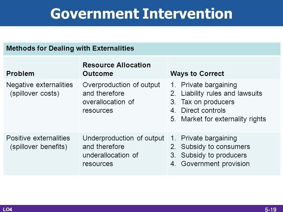 Government Intervention LO4 Methods for Dealing with Externalities Problem Resource Allocation OutcomeWays to Correct Negative externalities (spillove