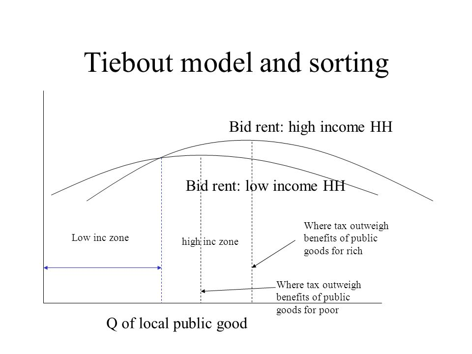 Tiebout model and sorting Bid rent: high income HH Bid rent: low income HH Low inc zone high inc zone Where tax outweigh benefits of public goods for