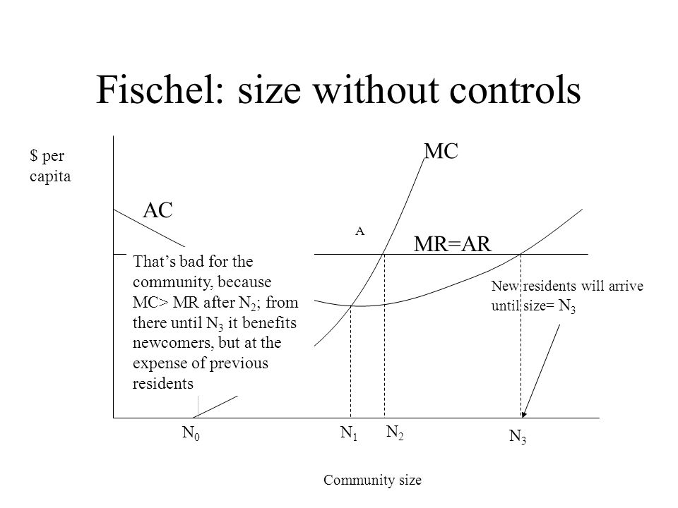 Fischel: size without controls Community size $ per capita N1N1 N2N2 N0N0 MC MR=AR AC New residents will arrive until size= N 3 A N3N3 Thats bad for t