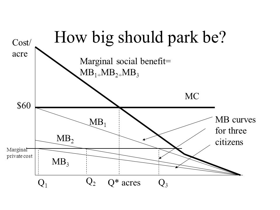 Fischel: size without controls Community size $ per capita N1N1 N2N2 N0N0 MC MR=AR AC New residents will arrive until size= N 3 A N3N3 Thats bad for the community, because MC> MR after N 2 ; from there until N 3 it benefits newcomers, but at the expense of previous residents
