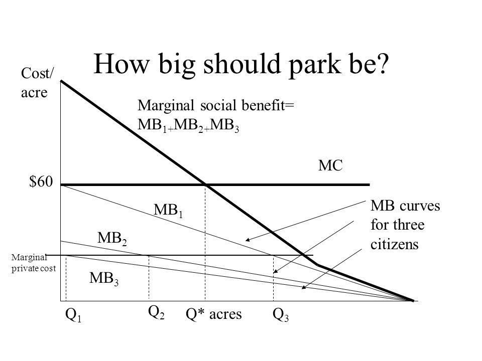 How big should park be? Marginal social benefit= MB 1+ MB 2+ MB 3 MB 1 MB 2 MB 3 MC Q* acres $60 Cost/ acre MB curves for three citizens Marginal priv