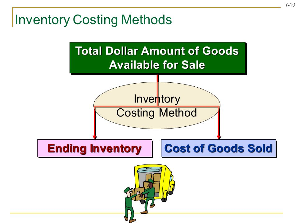 7-10 Inventory Costing Methods Total Dollar Amount of Goods Available for Sale Ending Inventory Cost of Goods Sold Inventory Costing Method