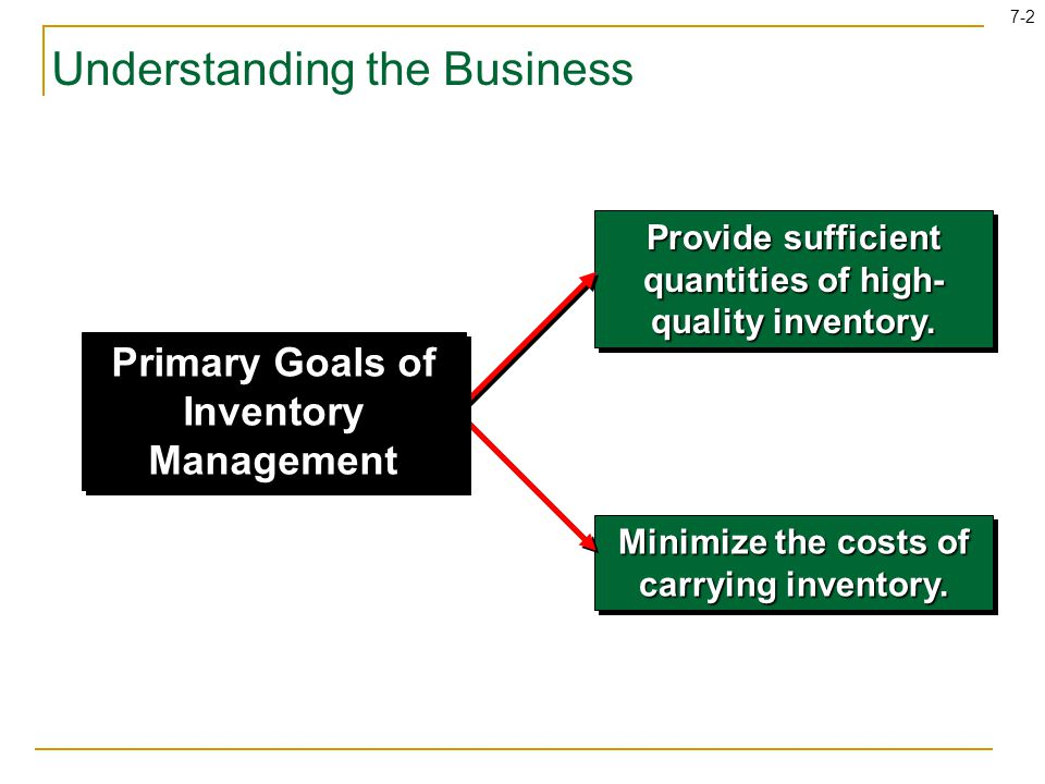 7-33 Learning Objectives Report inventory at the lower of cost or market (LCM).