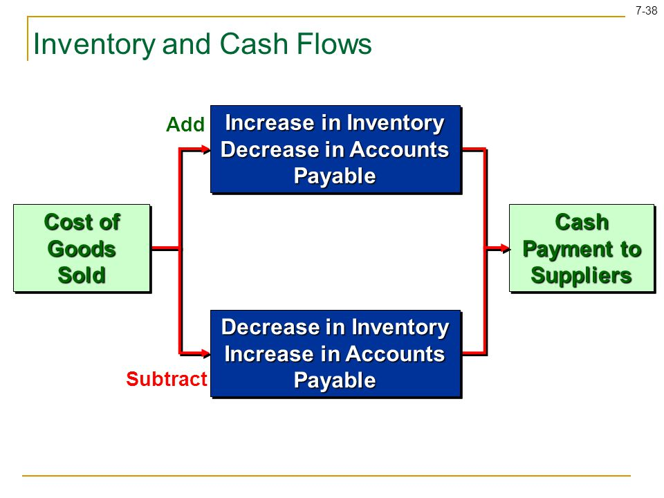 7-38 Inventory and Cash Flows Add Subtract Cash Payment to Suppliers Cost of Goods Sold Increase in Inventory Decrease in Accounts Payable Increase in