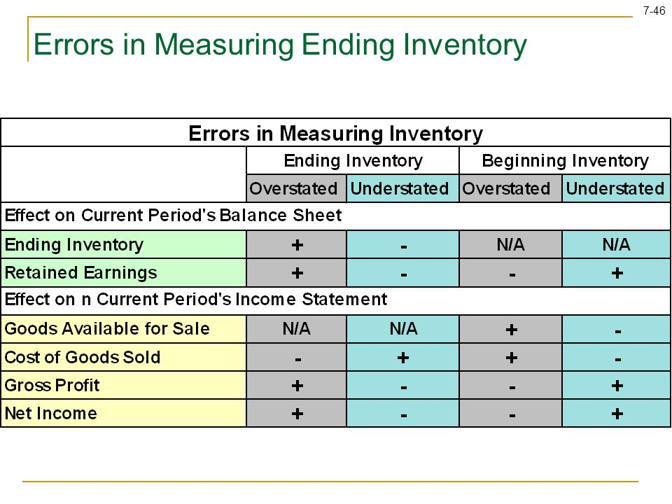 7-46 Errors in Measuring Ending Inventory