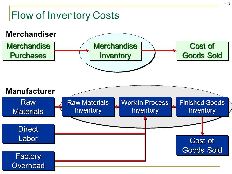 7-57 Periodic Inventory System