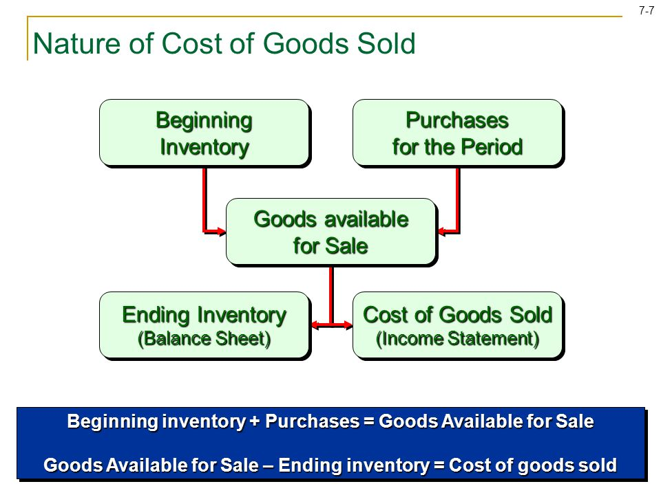 7-7 Nature of Cost of Goods Sold Beginning Inventory Purchases for the Period Ending Inventory (Balance Sheet) Goods available for Sale Cost of Goods