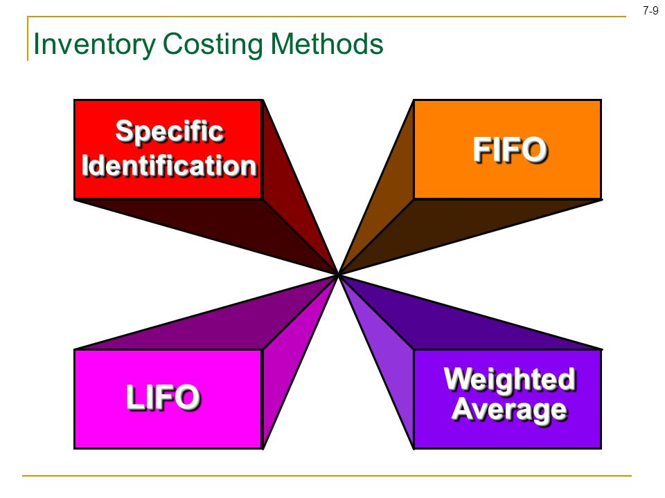 7-30 Learning Objectives Decide when the use of different inventory costing methods is beneficial to a company.