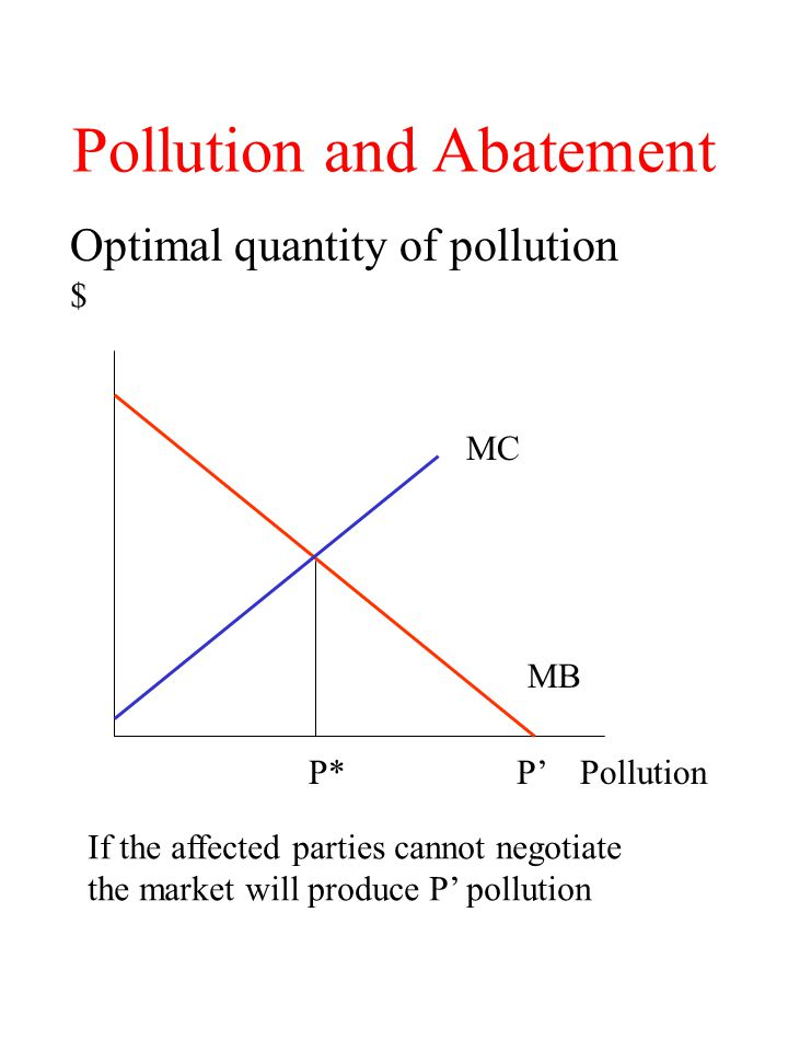 Pollution and Abatement Optimal quantity of abatement MC MB Abatement $ A* If the affected parties cannot negotiate the market would produce no abatement.