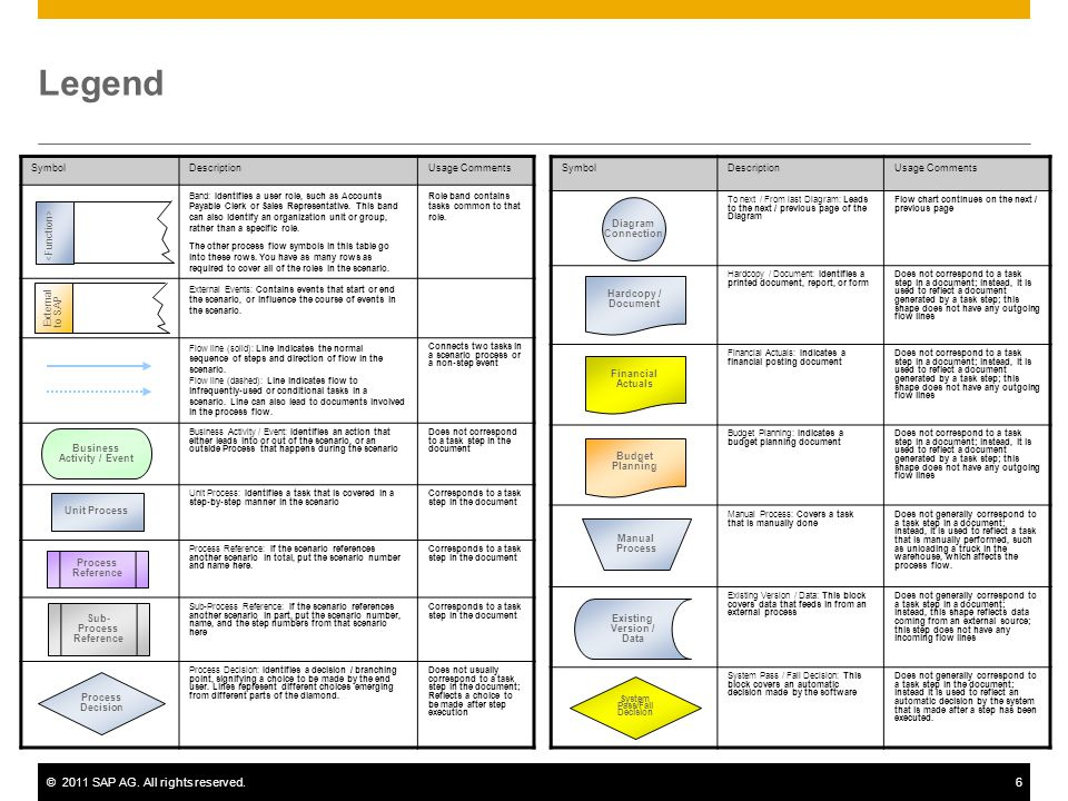 ©2011 SAP AG. All rights reserved.6 Legend SymbolDescriptionUsage Comments To next / From last Diagram: Leads to the next / previous page of the Diagr