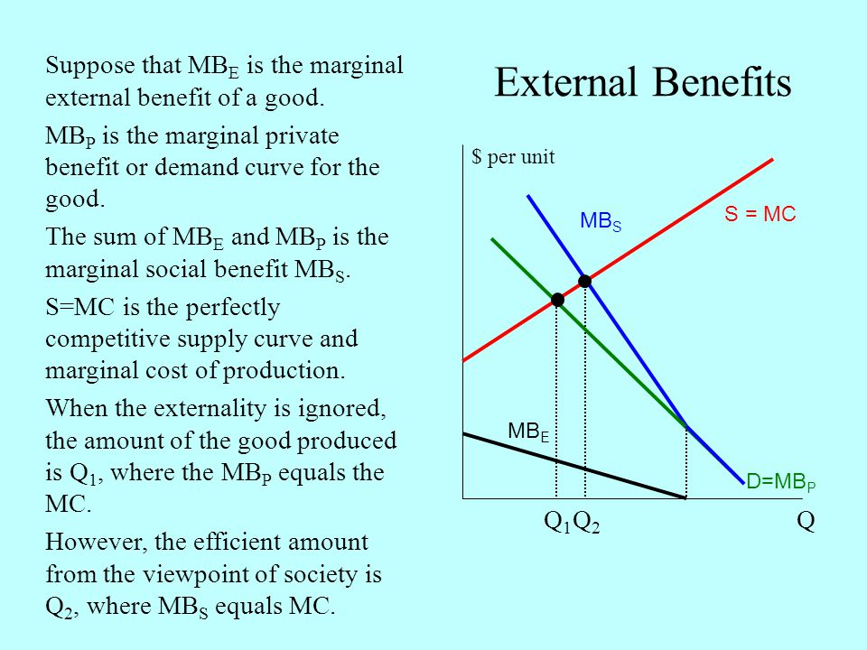 External Benefits Q $ per unit MB E S = MC D=MB P Suppose that MB E is the marginal external benefit of a good. MB P is the marginal private benefit o