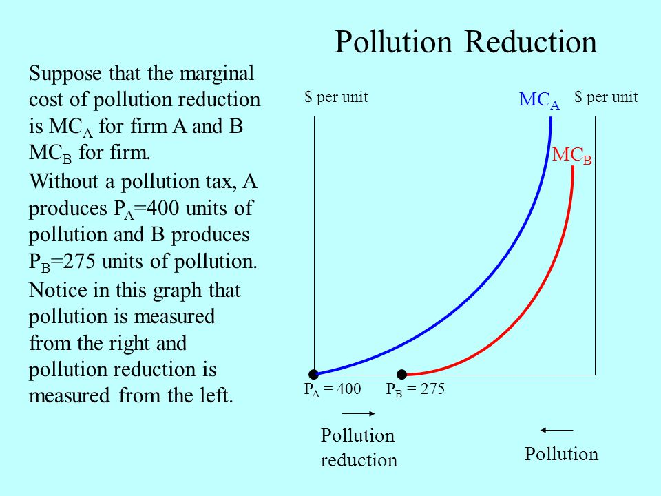Pollution Reduction Pollution reduction Pollution MC A MC B Suppose that the marginal cost of pollution reduction is MC A for firm A and B MC B for firm.