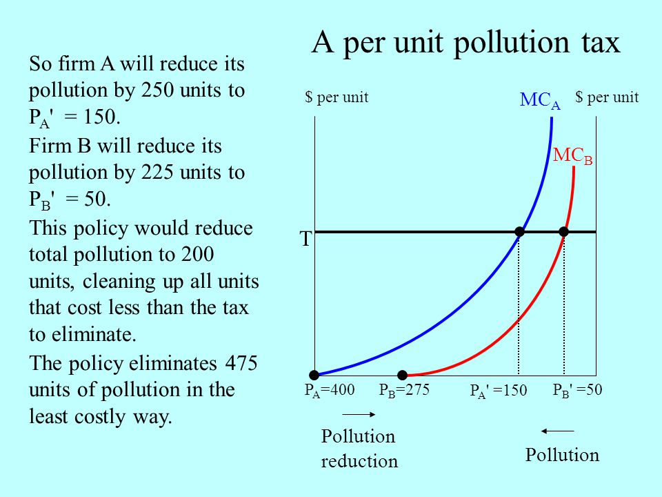 A per unit pollution tax Pollution reduction Pollution MC A MC B So firm A will reduce its pollution by 250 units to P A = 150.