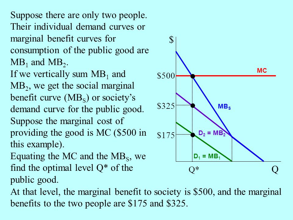 $ Q MC MB S D 1 = MB 1 D 2 = MB 2 Q* $500 $325 $175 If we vertically sum MB 1 and MB 2, we get the social marginal benefit curve (MB S ) or societys demand curve for the public good.