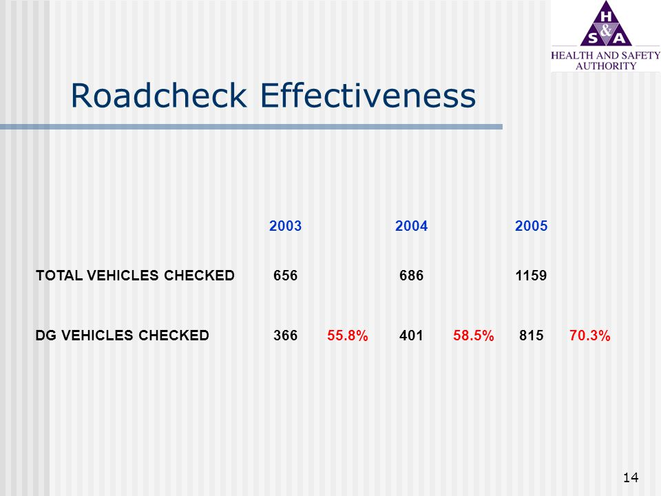 14 Roadcheck Effectiveness 200320042005 TOTAL VEHICLES CHECKED6566861159 DG VEHICLES CHECKED36655.8%40158.5%81570.3%