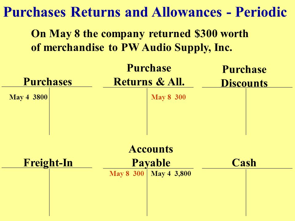 Purchases Returns and Allowances - Periodic On May 8 the company returned $300 worth of merchandise to PW Audio Supply, Inc. Purchases Purchase Return
